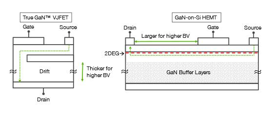 Schematic of True GaN™ VJFET and GaN-on-Si HEMT