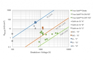 Performance comparison of True GaN™ VJFET vs. Si, SiC and GaN-on-Si devices from current manufacturers.