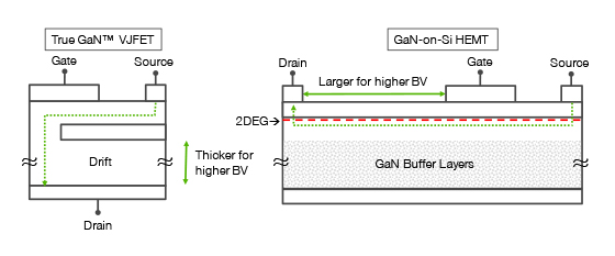 Schematic of True GaN™ VJFET and GaN-on-Si HEMT